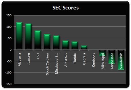 Sec_scores_week_8_medium