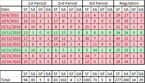 10-25-10_devils_shots_by_period_medium