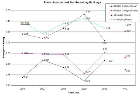 Clemson_bc_star_rankings_medium