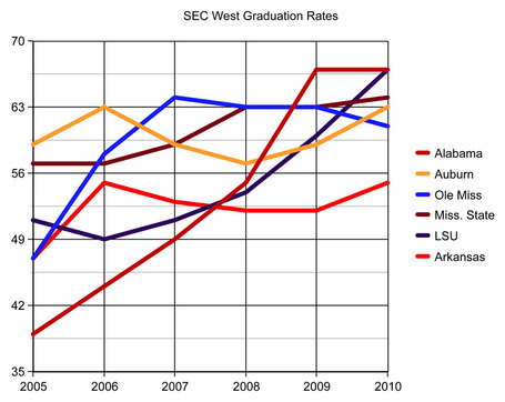 Secwestgrads_medium