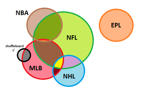 Sportsvenndiagram2_medium