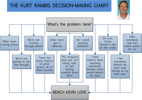 The Kurt Rambis Decision Making Chart. Impress your friends!