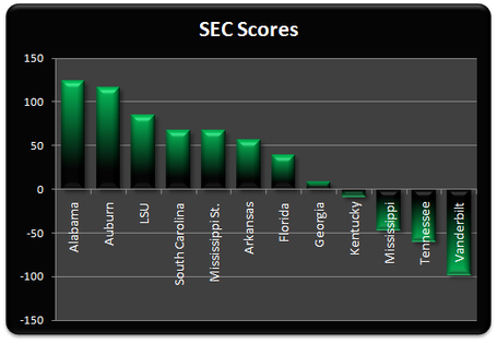 Sec_scores_week_9_medium