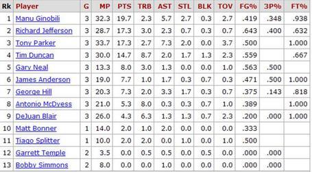 Spurs-stats_medium