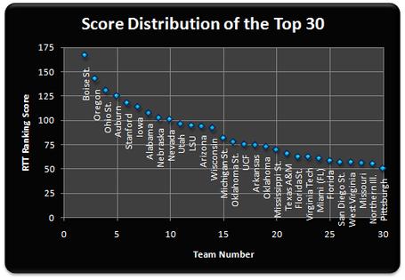 Top_25_scores_week_10_medium