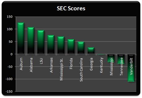 Sec_scores_week_10_medium