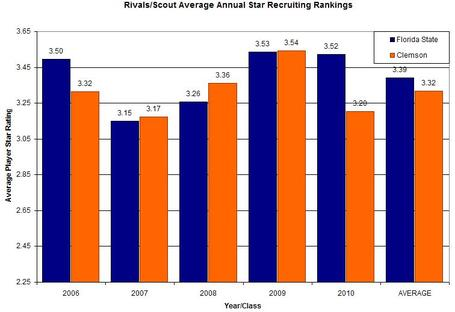 Average_recruiting_star_rankings_chart_medium