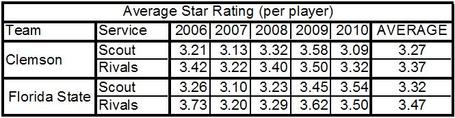 Average_recruiting_star_rankings_table_medium