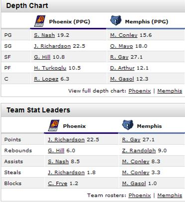 Suns-grizz-11082010-lineups_medium