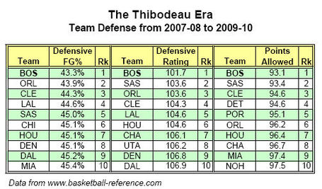 Team_defense_2007-2010_medium