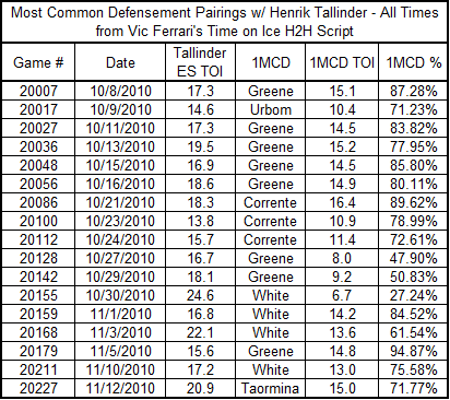 Most_common_def_with_tallinder_11-13-10_medium