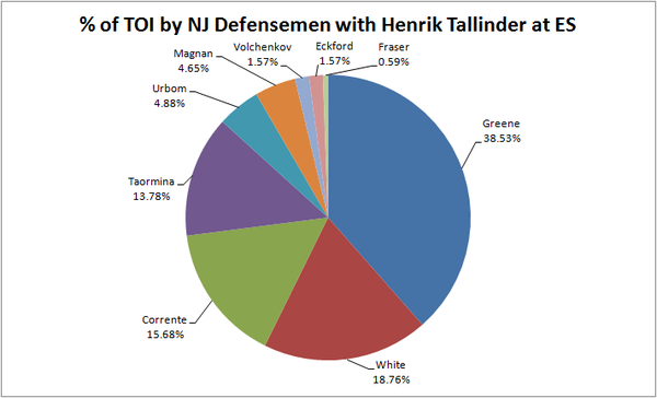 Percent_of_toi_with_tallinder_11-13-10_large