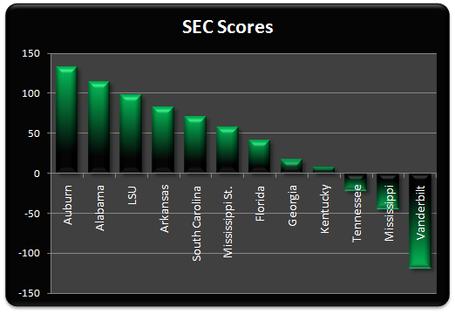 Sec_scores_week_11_medium