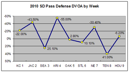 Sd2010wk10defpass_medium