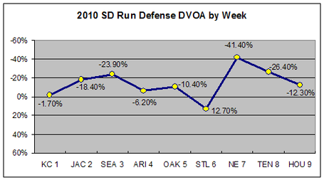 Sd2010wk10defrun_medium