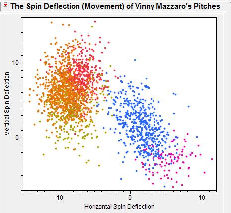 Mazzaro_pitchmovement_medium