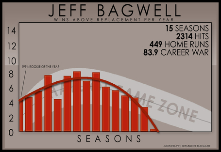 Arc-of-war-bagwell-hof-resume_medium