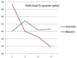 Hornets-graph2_medium