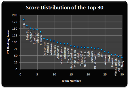 Top_30_scores_week_13_medium