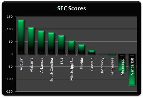 Sec_scores_week_13_medium