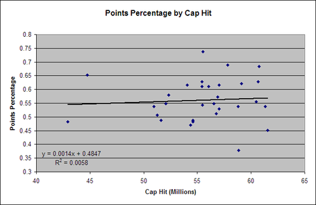 Points_percentage_by_cap_hit_09-10_medium
