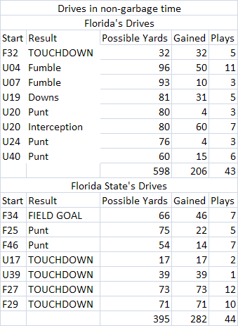 Uf-fsu_drives