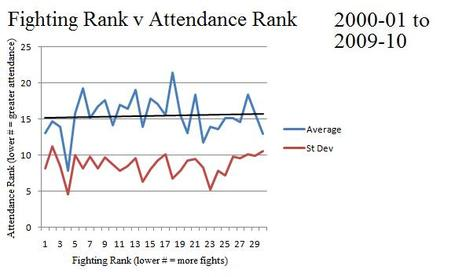 Attendance__standings____fighting_2_medium