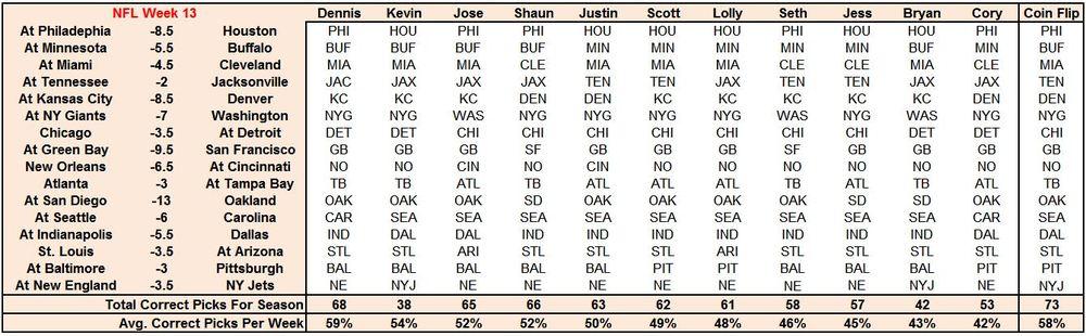 nfl odds and picks week 13