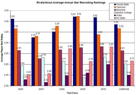 2010average_star_recruiting_rankings_medium