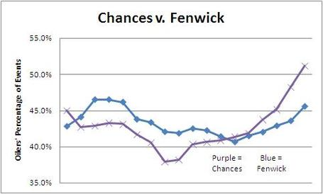 Chances_v_fenwick_medium