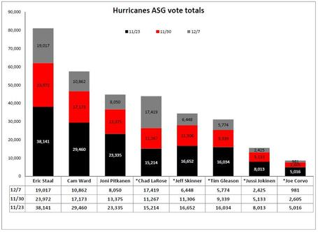 Hurricanes_votegetters_dec_7_medium