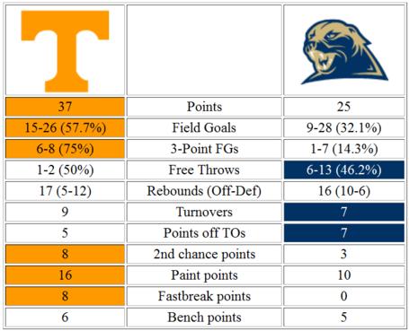 Pitt_halftime_stats_medium