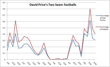 David_price_two_seam_fastballs_medium