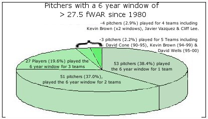 6_yr_window_pitcher_war_medium