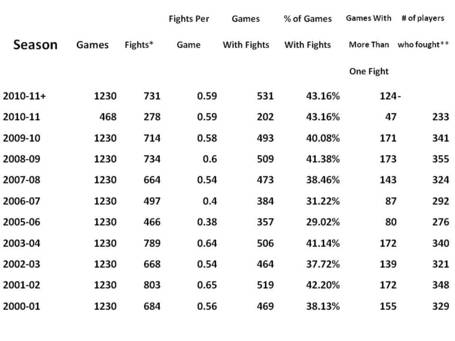 Hockey_fights_projections_medium