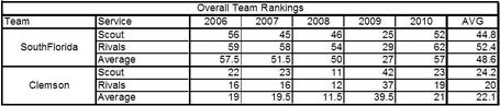 2010_overall_recruiting_table_medium