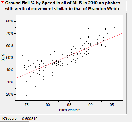 Ground Pitch Baseball Pitch Velocity And Ground