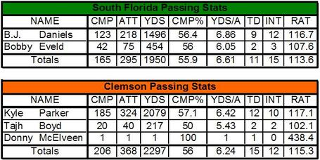 Clem_usf_passing_comparison_medium