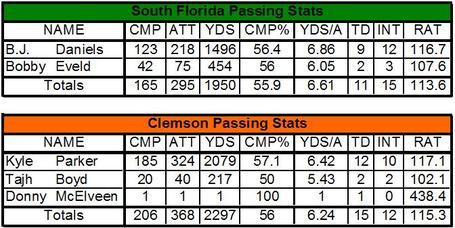 Clem_usf_passing_comparison_medium
