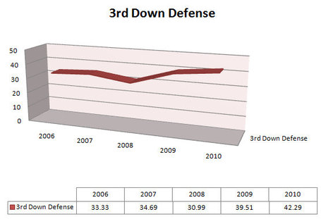 3rd_down_defense_medium