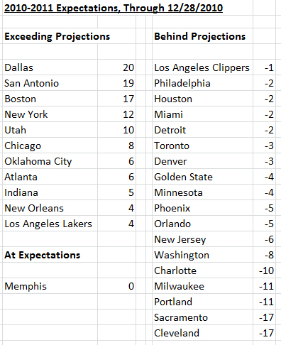 Blazers-expectations-table2_medium