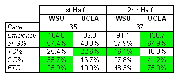 Ucla-wsu_12-29_medium