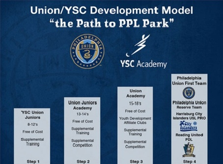 Union_ysc_development_model_medium