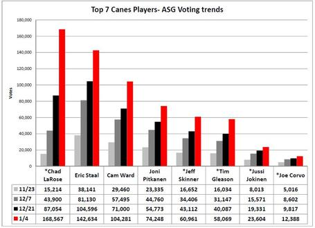 Canes_vote_getters_jan_4_medium