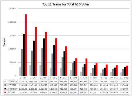 Top_11_teams_in_total_votes_medium