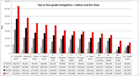 Top_11_non_goalie_votegetters_medium