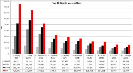 Top_10_goalies_medium