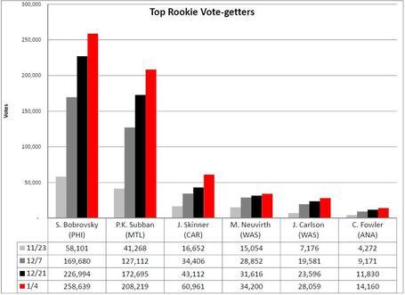 Top_6_rookies_medium