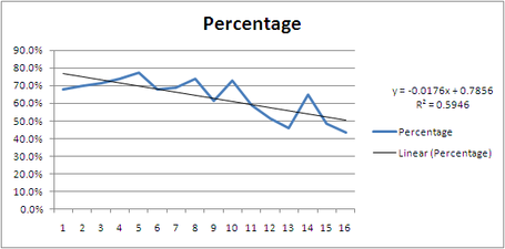Pats_completion_percentage_medium