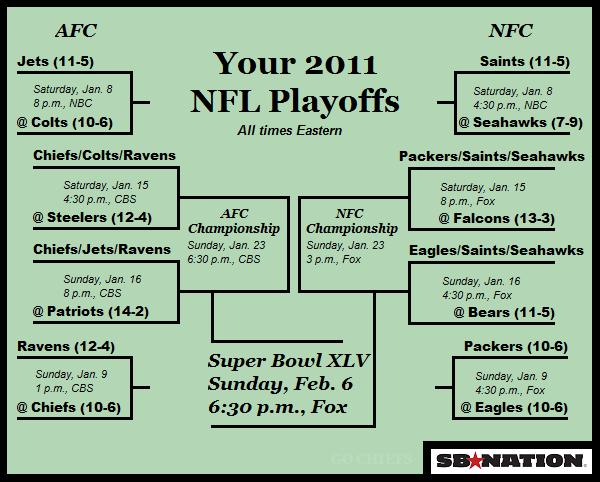 2011 NFL Playoffs Bracket: Road To Super Bowl XLV - SBNation.com